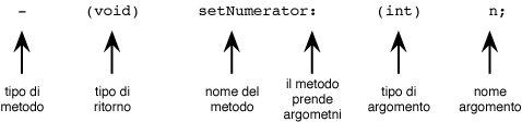 2-lezione-objective-c-le-basi-02