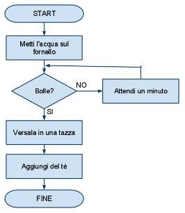 corso-completo-c-introduzione-alla-programmazione-03