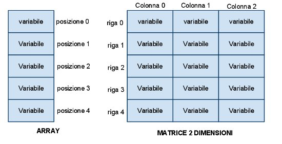 corso-completo-c-i-puntatori-parte-2-vettori-matrici-array-01