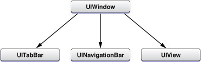 Objective-C-UIWindow-UIView-02