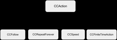 ccaction-corso-cocos2d-01