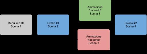 corso-cocos2d-struttura-di-un-videogioco-animare-sprite-01