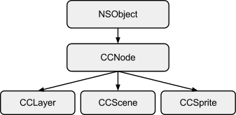corso-cocos2d-struttura-di-un-videogioco-animare-sprite-03