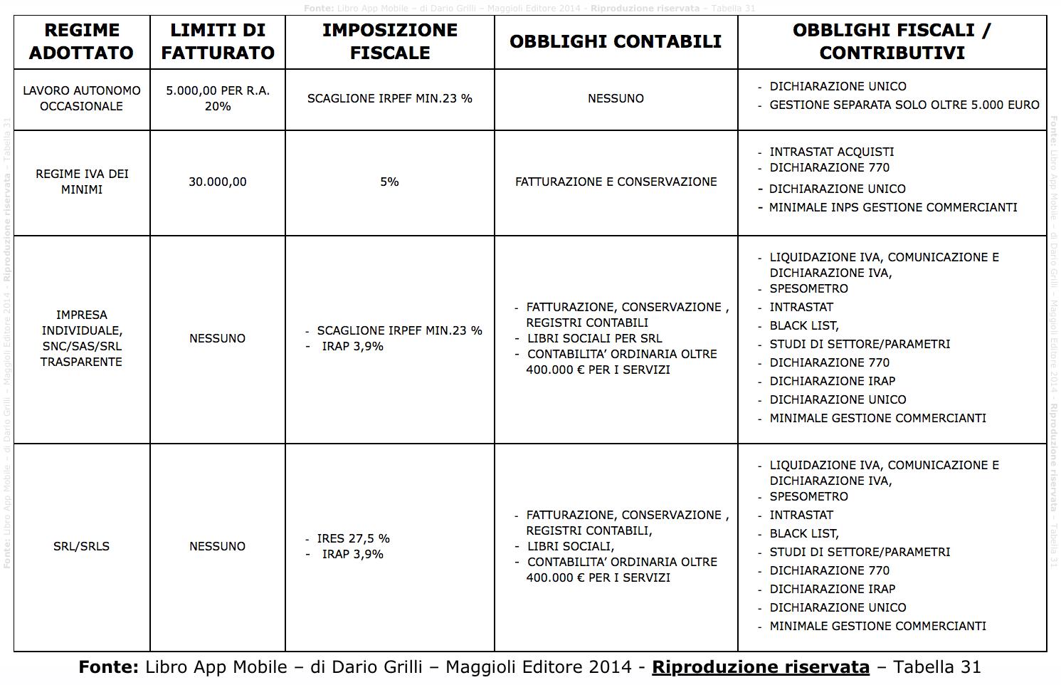 Adempimenti-fiscali-per-sviluppatori-ios-android-Fonte- Libro App Mobile – di Dario Grilli – Maggioli Editore 2014 - Riproduzione riservata – Tabella 31