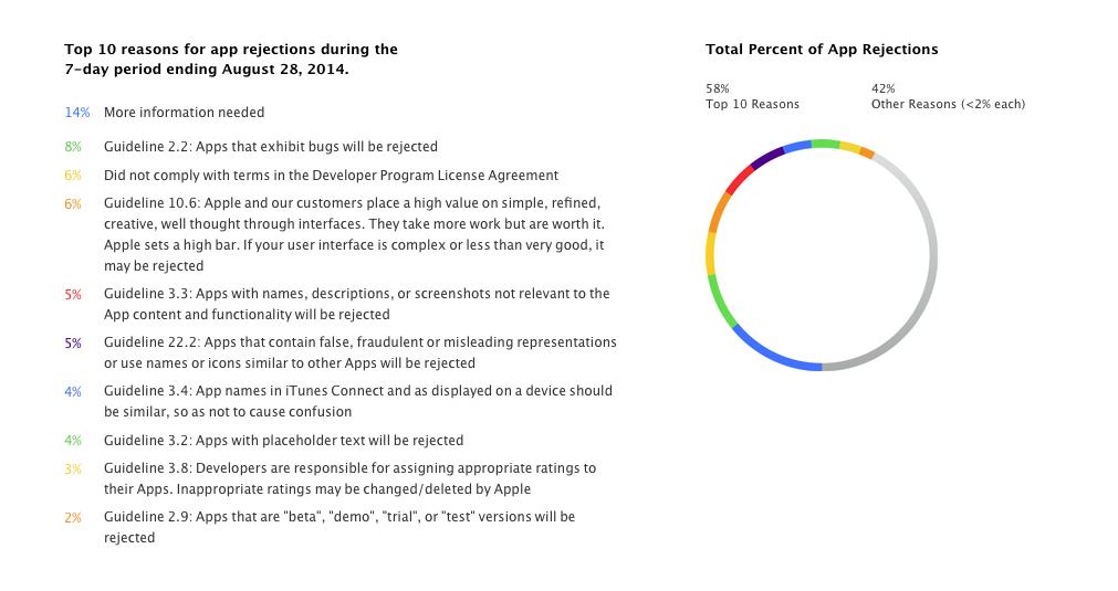 cause-comuni-rifiuto-applicazioni-apple-ios-app-store
